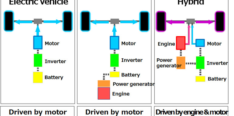 Nissan Introduced Its New Series-Hybrid Drive System Called e-POWER